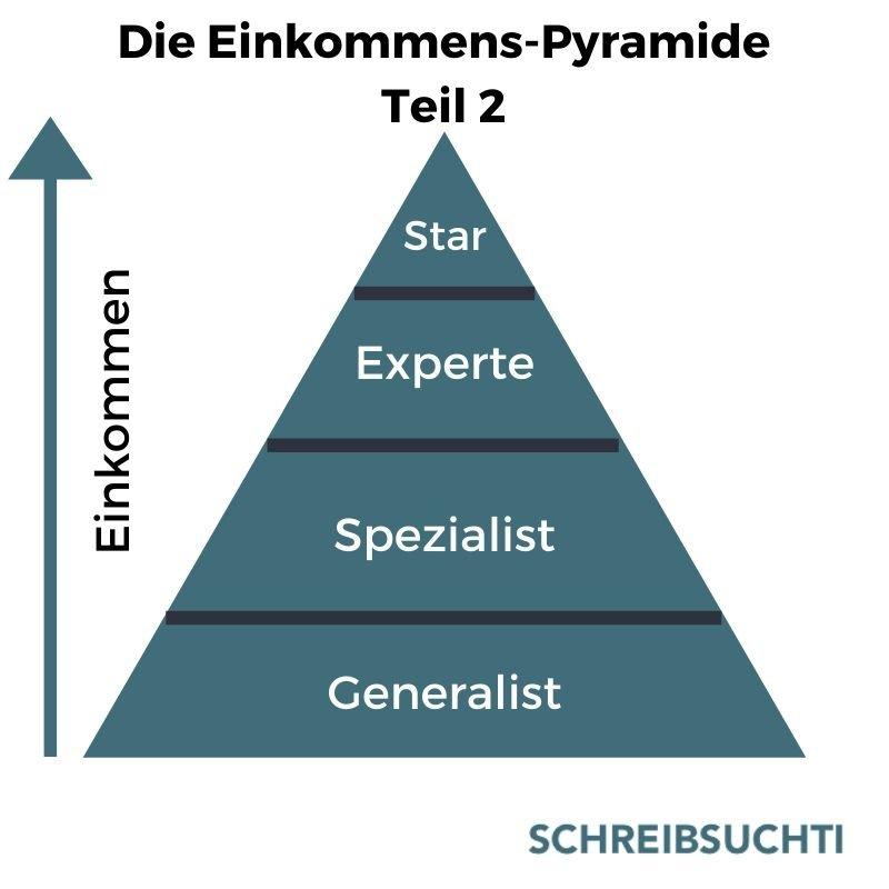 Freelancer werden: Die Einkommens-Pyramide, um ein gut bezahlter Freelancer zu werden