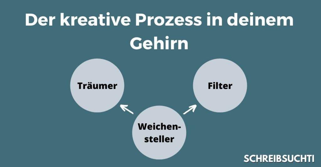 Kreativität: So funktioniert ein kreatives Gehirn