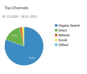 Blogger werden: Google ist eine wichtige Traffic Quelle
